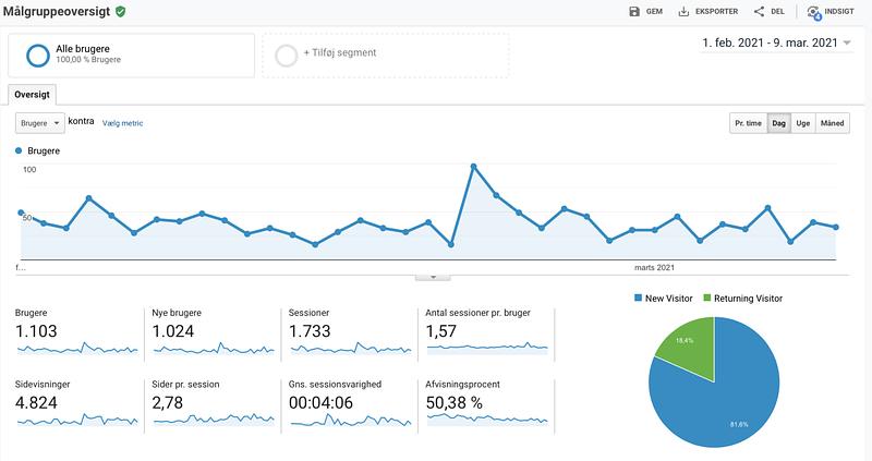 Eksempel på Google Analytics.